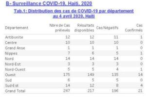21 cas de COVID-19 recensés en Haïti