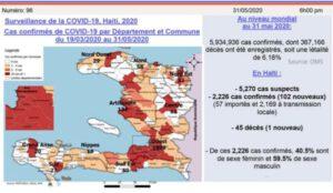 Coronavirus : 2 226 cas confirmés pour 45 décès, a confirmé le MSPP au 31 mai