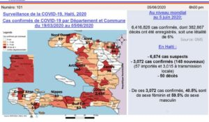 Coronavirus : Haïti dépasse les 3 000 cas de contamination